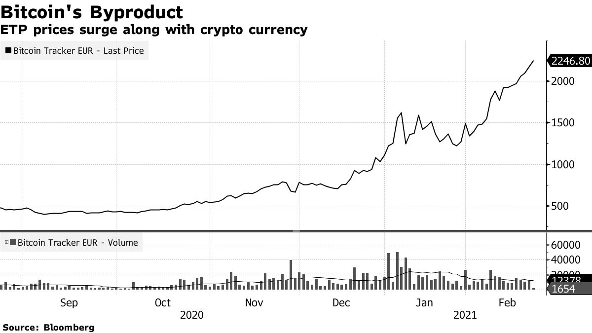 ETP prices surge along with crypto currency