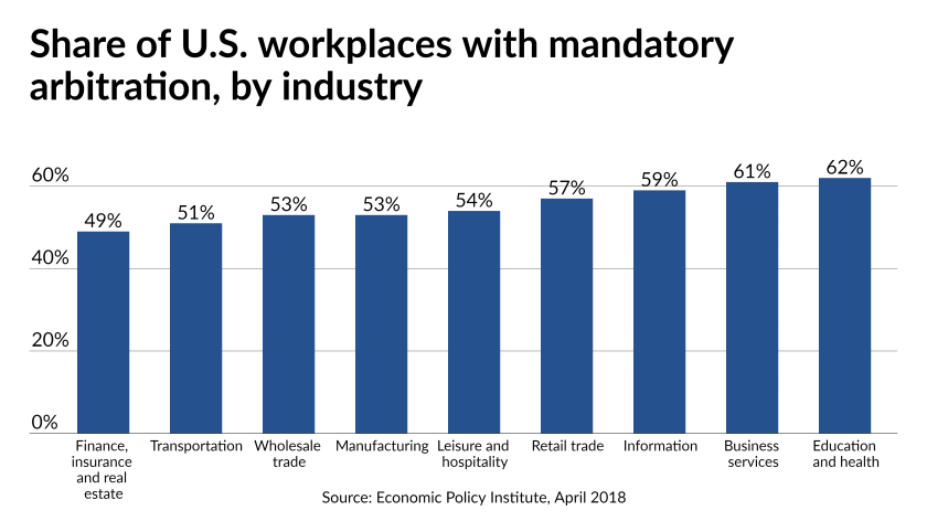 Share of U.S. workplaces with mandatory arbitration, by industry