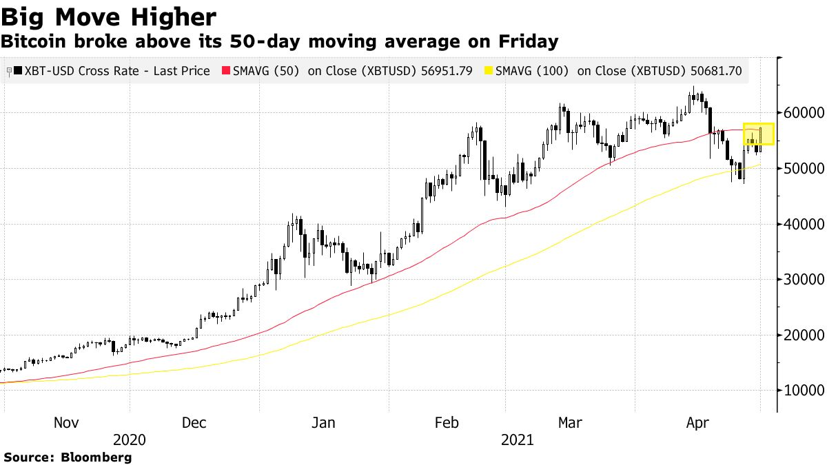 Bitcoin broke above its 50-day moving average on Friday