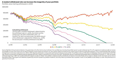 A line graph charts how long a retirement portfolio will last with 4% withdrawals, 5%, 6%, 7% and 8%. The 6%-8% withdrawals deplete the portfolio to $0 in as little as 12 years, while the 4% and 5% are still going strong after 20 years.
