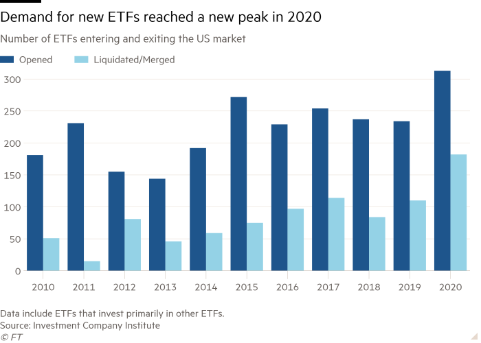 Column chart of Number of ETFs entering and exiting the US market showing Demand for new ETFs reached a new peak in 2020