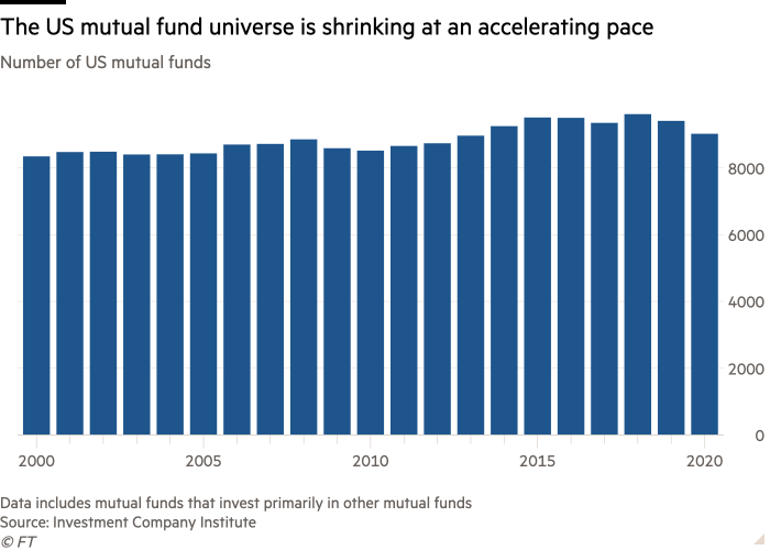 Column chart of Number of US mutual funds showing The US mutual fund universe is shrinking at an accelerating pace