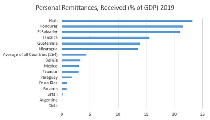 Personal Remittances, Received (% of GDP) 2019