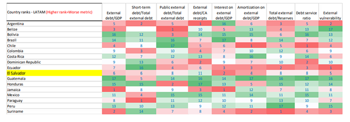 Debt pressures of emerging markets countries