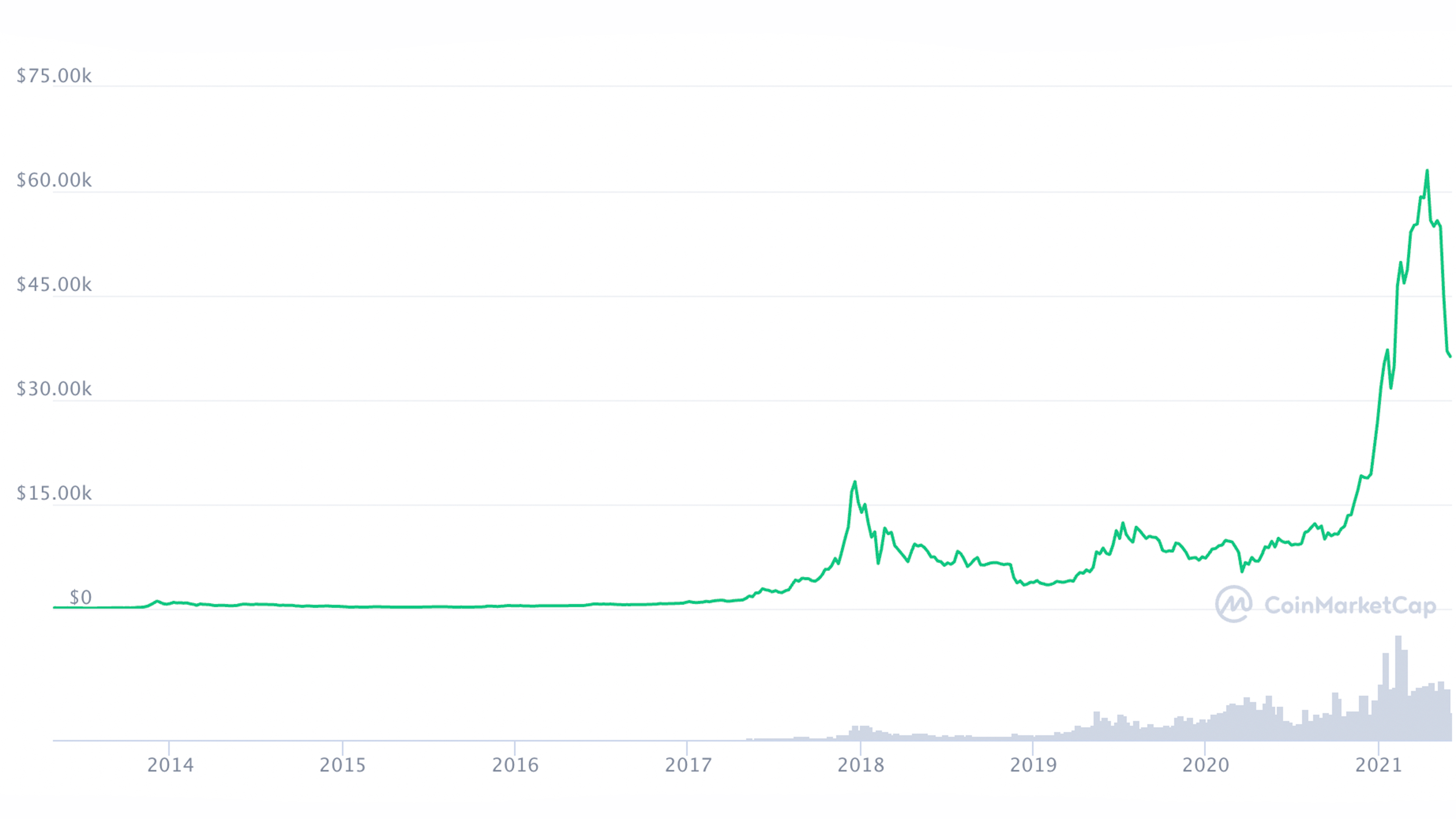 what is bitcoin — Bitcoin historical value