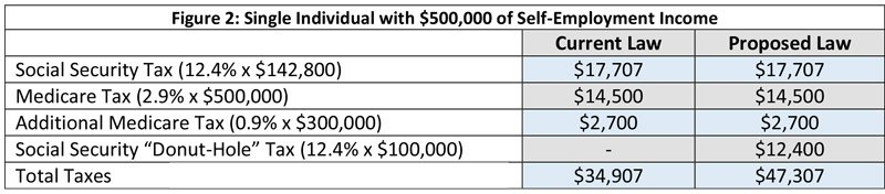 Chart: Payroll tax for a single individual with $500,000 of self-employment income