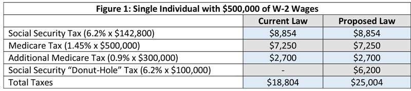 Chart: Payroll tax for a single individual with $500,000 of W-2 wages