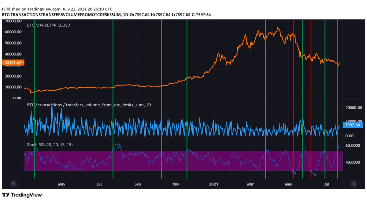 Analysts Discuss Bitcoin Over-the-Counter Desks Bubbling With BTC Demand