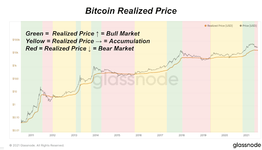 Chart From The Daily Dive #022 - A Deep Look Into On-Chain Accumulation